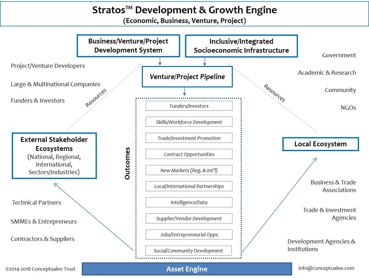 Stratos Development and Growth Engine™
